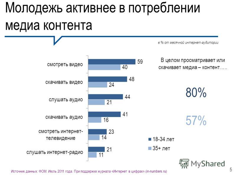 Молодежь активнее в потреблении медиа контента 5 в % от месячной интернет-аудитории В целом просматривает или скачивает медиа – контент….. 80% 57% Источник данных: ФОМ. Июль 2011 года. При поддержке журнала «Интернет в цифрах».(in-numbers.ru)