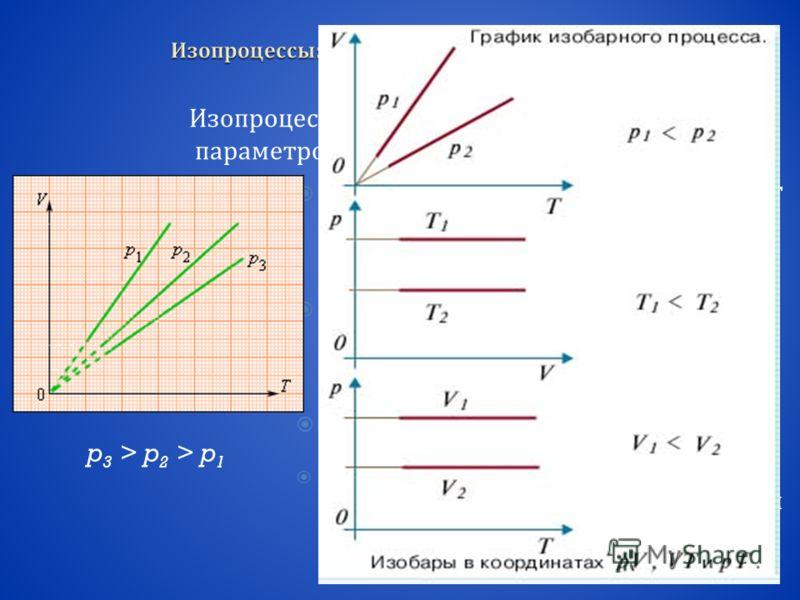 Изопроцессы – это процессы, в которых один из параметров (p, V или T) остается неизменным. Изобарным процессом называют квазистатический процесс, протекающий при неизменным давлении p. Закон Гей - Люссака : где V 0 – объем газа при температуре 0 ° С.