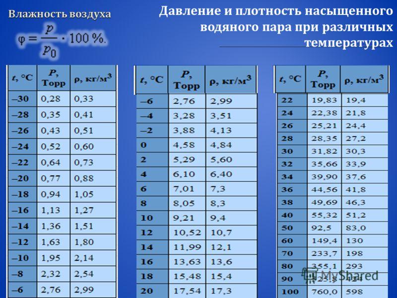 Давление и плотность насыщенного водяного пара при различных температурах