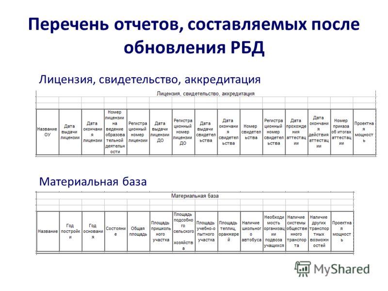 Перечень отчетов, составляемых после обновления РБД Лицензия, свидетельство, аккредитация Материальная база