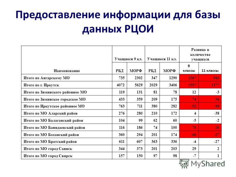 Предоставление информации для базы данных РЦОИ Наименование Учащиеся 9 кл.Учащиеся 11 кл. Разница в количестве учащихся РБДМОРФРБДМОРФ 9 классы11 классы Итого по Ангарскому МО735230234712901567943 Итого по г. Иркутск407256292029340615571377 Итого по