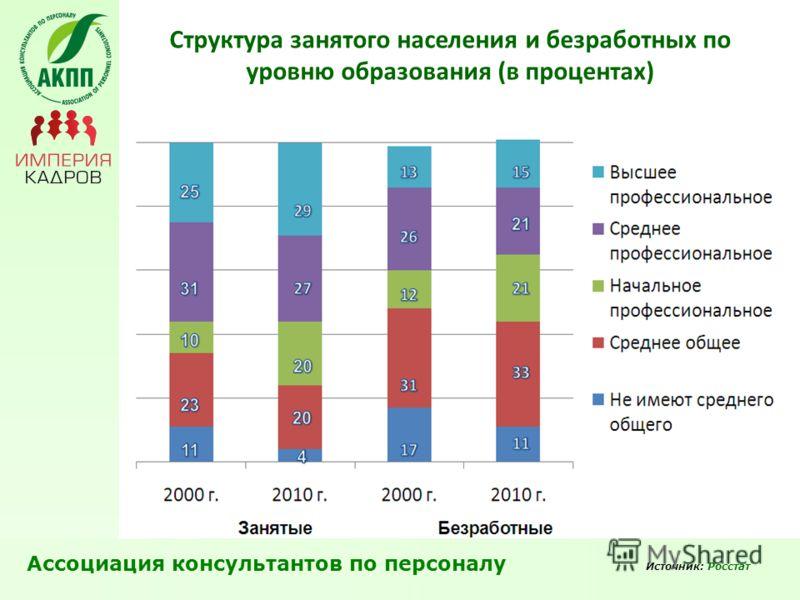 Ассоциация консультантов по персоналу Источник: Росстат Структура занятого населения и безработных по уровню образования (в процентах)