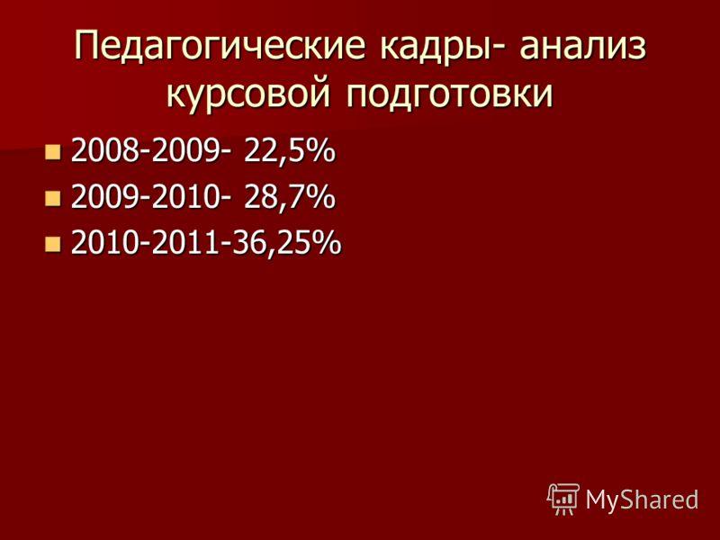 Педагогические кадры- анализ курсовой подготовки 2008-2009- 22,5% 2008-2009- 22,5% 2009-2010- 28,7% 2009-2010- 28,7% 2010-2011-36,25% 2010-2011-36,25%