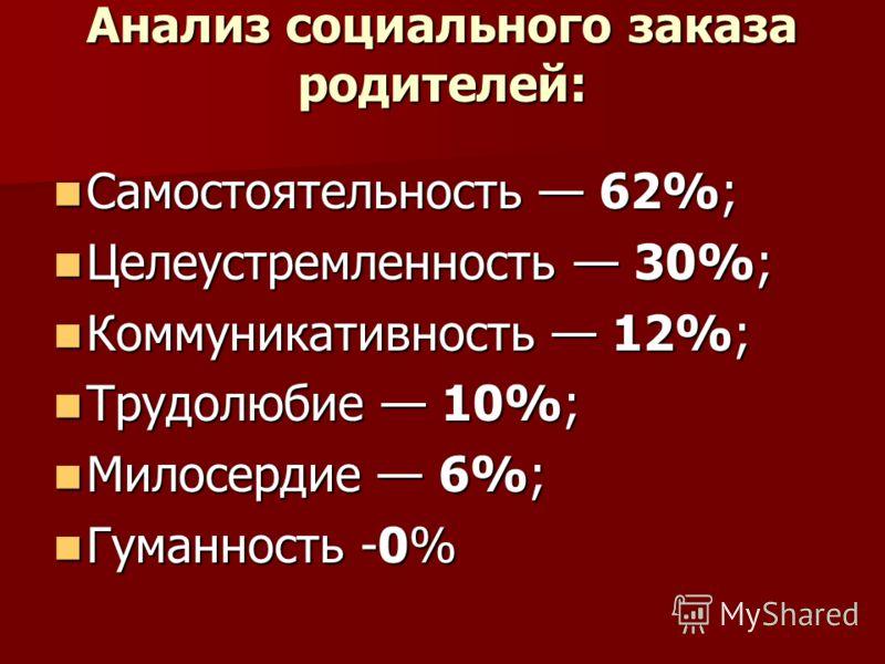 Анализ социального заказа родителей: Самостоятельность 62%; Самостоятельность 62%; Целеустремленность 30%; Целеустремленность 30%; Коммуникативность 12%; Коммуникативность 12%; Трудолюбие 10%; Трудолюбие 10%; Милосердие 6%; Милосердие 6%; Гуманность
