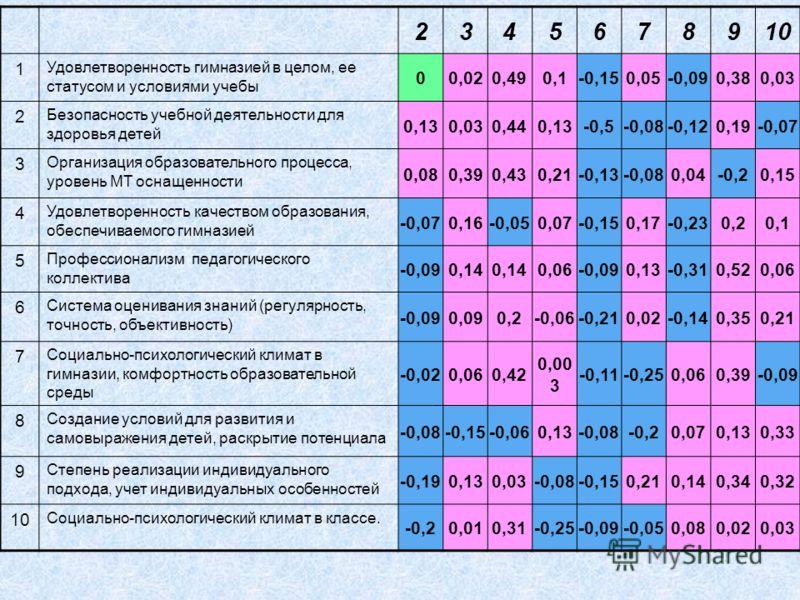 2345678910 1 Удовлетворенность гимназией в целом, ее статусом и условиями учебы 00,020,490,1-0,150,05-0,090,380,03 2 Безопасность учебной деятельности для здоровья детей 0,130,030,440,13-0,5-0,08-0,120,19-0,07 3 Организация образовательного процесса,