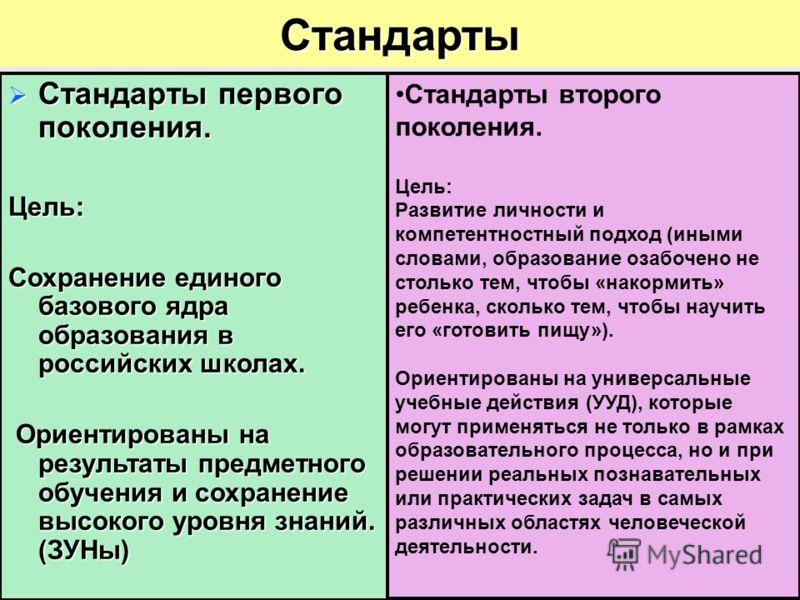 Стандарты Стандарты первого поколения. Стандарты первого поколения.Цель: Сохранение единого базового ядра образования в российских школах. Ориентированы на результаты предметного обучения и сохранение высокого уровня знаний. (ЗУНы) Ориентированы на р
