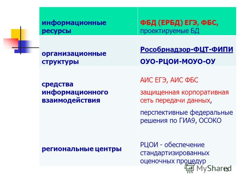 информационные ресурсы ФБД (ЕРБД) ЕГЭ, ФБС, проектируемые БД организационные структуры Рособрнадзор-ФЦТ-ФИПИ ОУО-РЦОИ-МОУО-ОУ средства информационного взаимодействия региональные центры АИС ЕГЭ, АИС ФБС защищенная корпоративная сеть передачи данных,