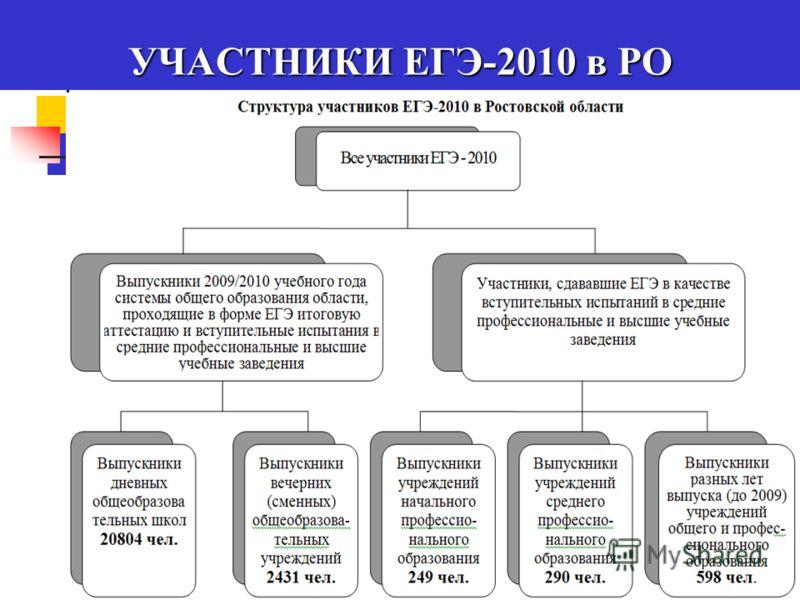 УЧАСТНИКИ ЕГЭ-2010 в РО