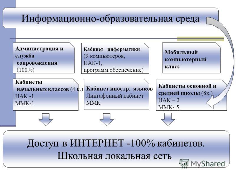 Информационно-образовательная среда Администрация и служба сопровождения (100%) Кабинет информатики (9 компьютеров, ИАК-1, программ.обеспечение) Мобильный компьютерный класс Кабинеты начальных классов (4 к.) ИАК -1 ММК-1 Кабинеты основной и средней ш