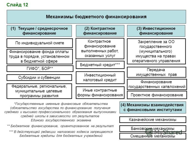 Механизмы бюджетного финансирования (1)Текущее / среднесрочное финансирование (2) Контрактное финансирование (3) Инвестиционное финансирование По индивидуальной смете Субсидии и субвенции Федеральные, региональные, муниципальные целевые программы раз