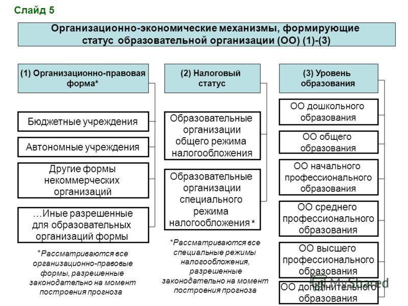 Организационно-экономические механизмы, формирующие статус образовательной организации (ОО) (1)-(3) (1) Организационно-правовая форма* Бюджетные учреждения Автономные учреждения Другие формы некоммерческих организаций * Рассматриваются все организаци