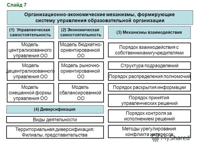 Организационно-экономические механизмы, формирующие систему управления образовательной организации (1)Управленческая самостоятельность (2) Экономическая самостоятельность (3) Механизмы взаимодействия Модель централизованного управления ОО Модель деце