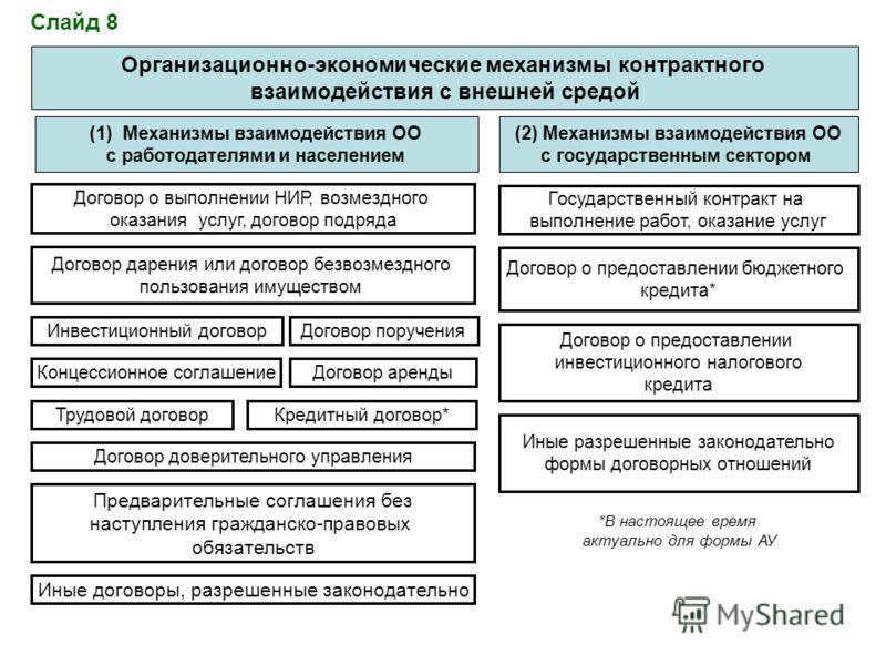 Организационно-экономические механизмы контрактного взаимодействия с внешней средой (1)Механизмы взаимодействия ОО с работодателями и населением (2) Механизмы взаимодействия ОО с государственным сектором Договор доверительного управления Договор пору