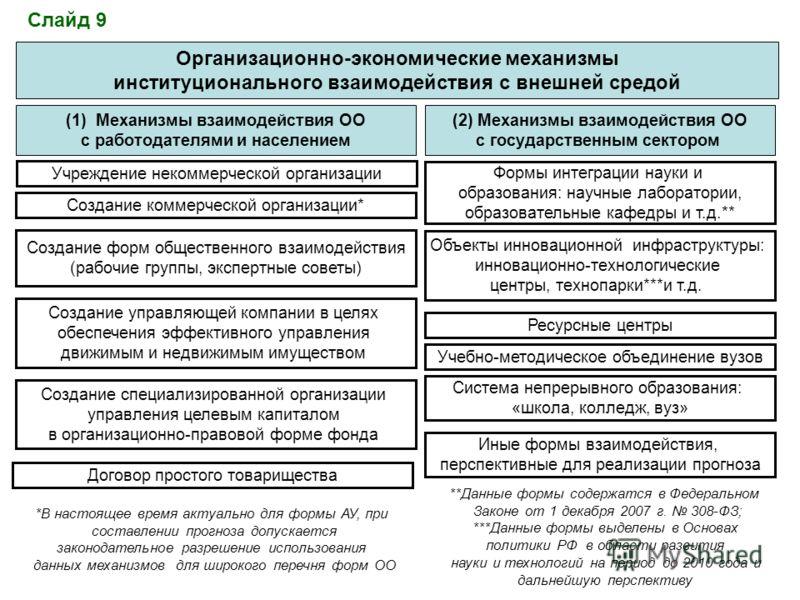 Организационно-экономические механизмы институционального взаимодействия с внешней средой (1)Механизмы взаимодействия ОО с работодателями и населением (2) Механизмы взаимодействия ОО с государственным сектором Формы интеграции науки и образования: на