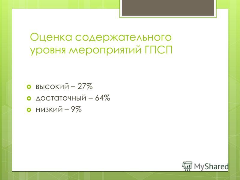 Оценка содержательного уровня мероприятий ГПСП высокий – 27% достаточный – 64% низкий – 9%