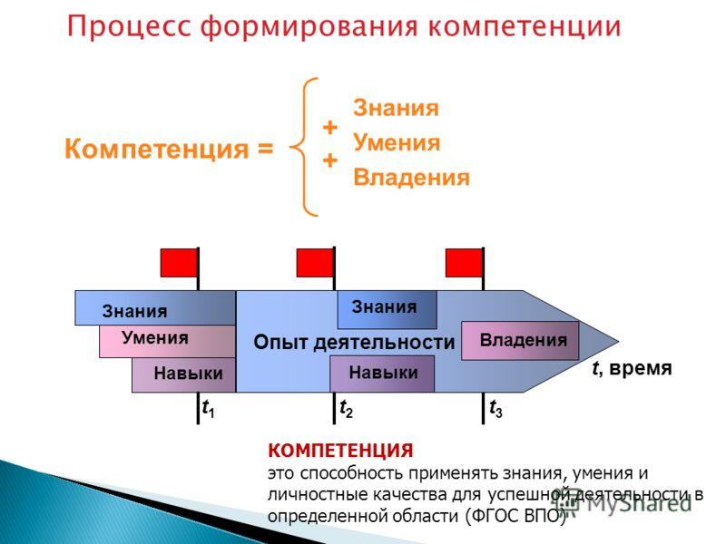 Процесс формирования компетенции t, время Знания Умения Навыки Опыт деятельности Знания Владения Навыки t1t1 t2t2 t3t3 Компетенция = Знания Умения Владения + + КОМПЕТЕНЦИЯ это способность применять знания, умения и личностные качества для успешной де