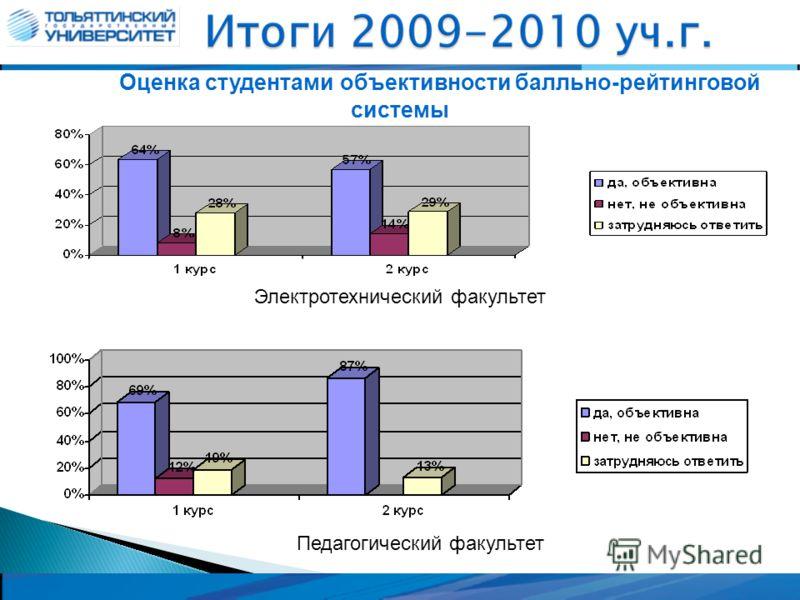 Оценка студентами объективности балльно-рейтинговой системы Электротехнический факультет Педагогический факультет