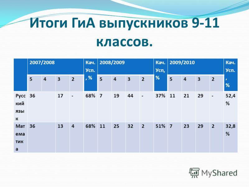 Итоги ГиА выпускников 9-11 классов. 2007/2008 Кач. Усп., % 2008/2009 Кач. Усп, % 2009/2010 Кач. Усп., % 543254325432 Русс кий язы к 3617-68%71944-37%112129- 52,4 % Мат ема тик а 3613468%112532251%72329232,8 %