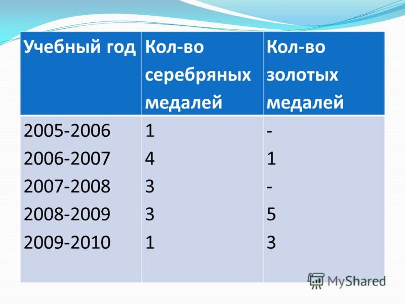 Учебный год Кол-во серебряных медалей Кол-во золотых медалей 2005-2006 2006-2007 2007-2008 2008-2009 2009-2010 1433114331 -1-53-1-53