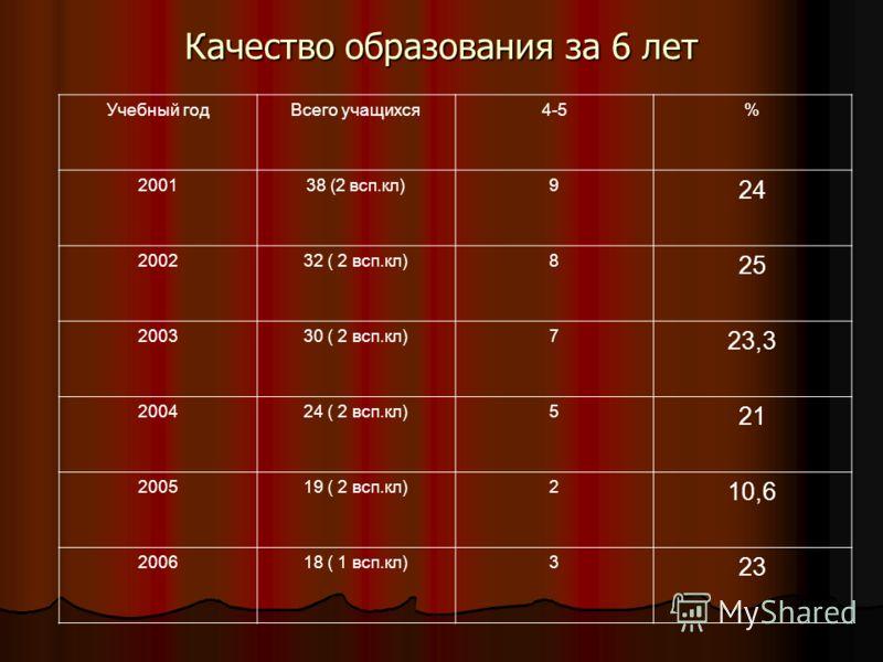 Учебный годВсего учащихся4-5% 200138 (2 всп.кл)9 24 200232 ( 2 всп.кл)8 25 200330 ( 2 всп.кл)7 23,3 200424 ( 2 всп.кл)5 21 200519 ( 2 всп.кл)2 10,6 200618 ( 1 всп.кл)3 23 Качество образования за 6 лет