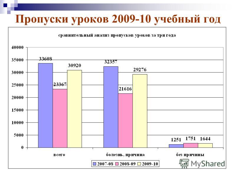 Пропуски уроков 2009-10 учебный год