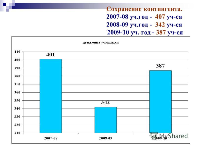 Сохранение контингента. 2007-08 уч.год - 407 уч-ся 2008-09 уч.год - 342 уч-ся 2009-10 уч. год - 387 уч-ся