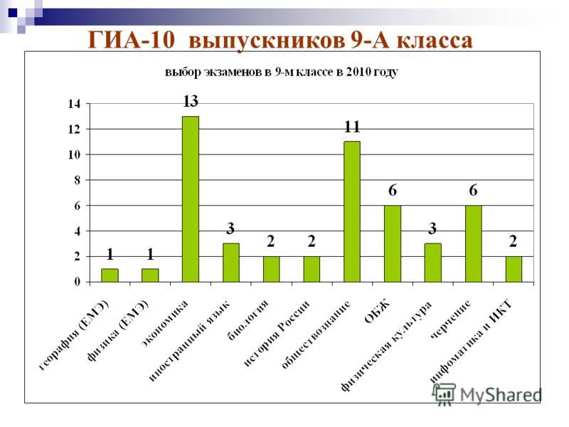ГИА-10 выпускников 9-А класса
