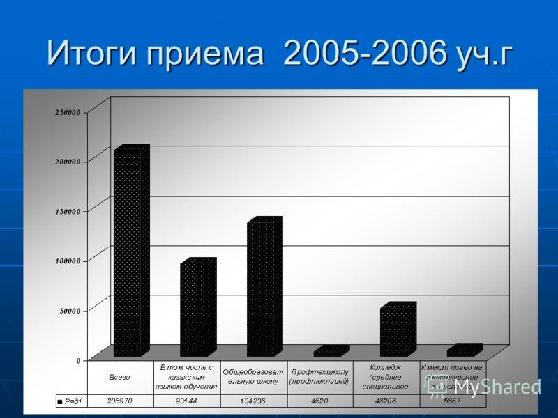 Итоги приема 2005-2006 уч.г