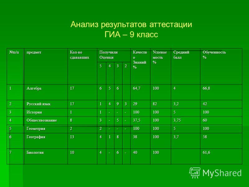 Анализ результатов аттестации ГИА – 9 класс п/ппредметКол-восдававшихПолучилиОценки Качеств о Знаний % Успевае мость % Средний балл Обученность% 5432 1Алгебра1765664,7100466,8 2 Русский язык 17149329823,242 3История11---1001005100 4Обществознание83-5