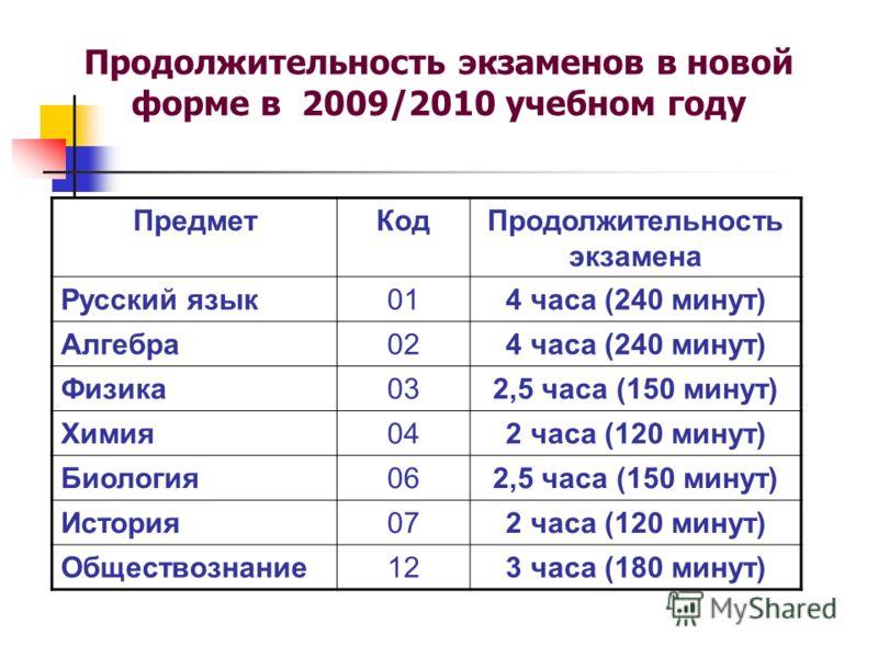 Продолжительность экзаменов в новой форме в 2009/2010 учебном году ПредметКодПродолжительность экзамена Русский язык014 часа (240 минут) Алгебра024 часа (240 минут) Физика032,5 часа (150 минут) Химия042 часа (120 минут) Биология062,5 часа (150 минут)