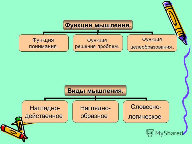 Функции мышления. Функцияпонимания.Функция решения проблем. Функция целеобразования. Виды мышления. Наглядно-действенноеНаглядно-образноеСловесно-логическое