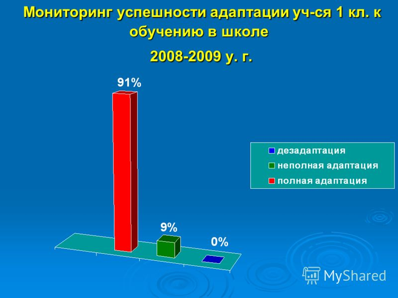 Мониторинг успешности адаптации уч-ся 1 кл. к обучению в школе 2008-2009 у. г. Мониторинг успешности адаптации уч-ся 1 кл. к обучению в школе 2008-2009 у. г.