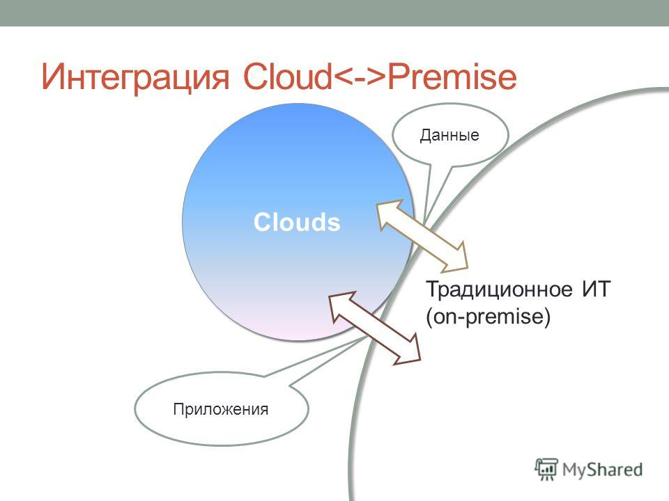 Интеграция Cloud Premise Clouds Традиционное ИТ (on-premise) Данные Приложения