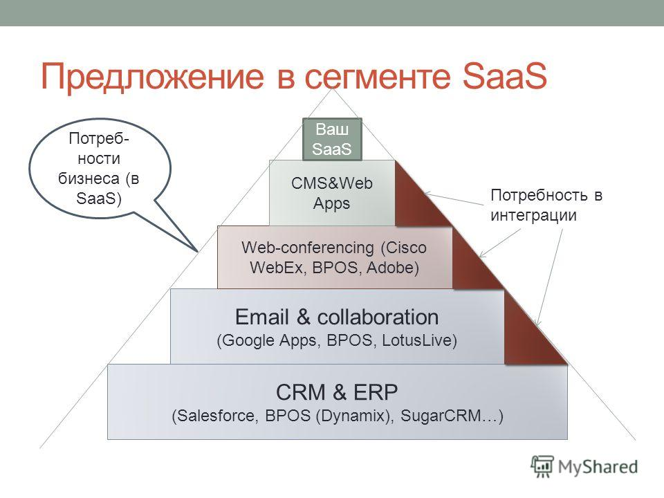 Предложение в сегменте SaaS Email & collaboration (Google Apps, BPOS, LotusLive) Web-conferencing (Cisco WebEx, BPOS, Adobe) CRM & ERP (Salesforce, BPOS (Dynamix), SugarCRM…) CMS&Web Apps Ваш SaaS Потреб- ности бизнеса (в SaaS) Потребность в интеграц