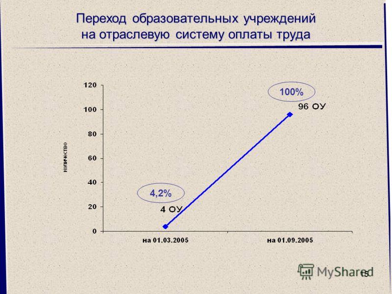 15 Переход образовательных учреждений на отраслевую систему оплаты труда 100% 4,2%