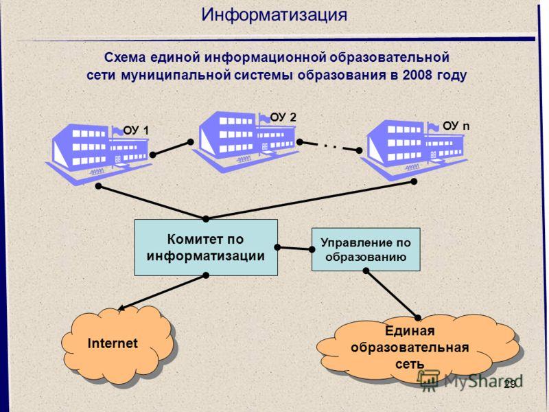 29 Информатизация Комитет по информатизации Управление по образованию Internet Единая образовательная сеть ОУ 1 ОУ 2 ОУ n Схема единой информационной образовательной сети муниципальной системы образования в 2008 году