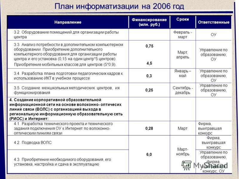 33 План информатизации на 2006 год Направление Финансирование (млн. руб.) Сроки Ответственные 3.2. Оборудование помещений для организации работы центра Февраль - март ОУ 3.3. Анализ потребности в дополнительном компьютерном оборудовании. Приобретение