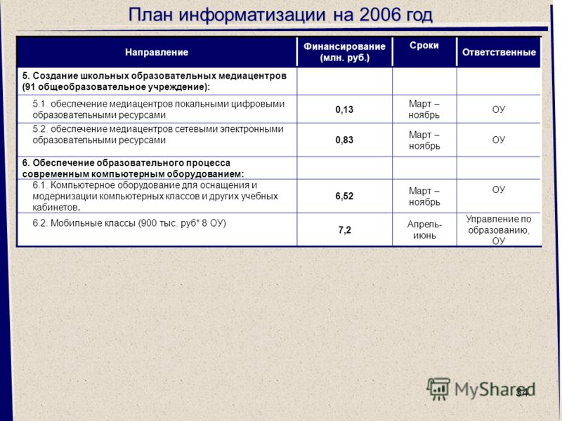 34 План информатизации на 2006 год Направление Финансирование (млн. руб.) Сроки Ответственные 5. Создание школьных образовательных медиацентров (91 общеобразовательное учреждение): 5.1. обеспечение медиацентров локальными цифровыми образовательными р