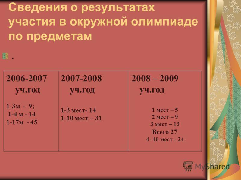 Сведения о результатах участия в окружной олимпиаде по предметам. 2006-2007 уч.год 1-3м - 9; 1-4 м - 14 1-17м - 45 2007-2008 уч.год 1-3 мест- 14 1-10 мест – 31 2008 – 2009 уч.год 1 мест – 5 2 мест – 9 3 мест – 13 Всего 27 4 -10 мест - 24