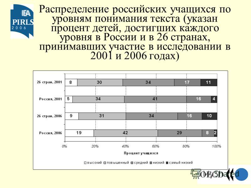 Распределение российских учащихся по уровням понимания текста (указан процент детей, достигших каждого уровня в России и в 26 странах, принимавших участие в исследовании в 2001 и 2006 годах)