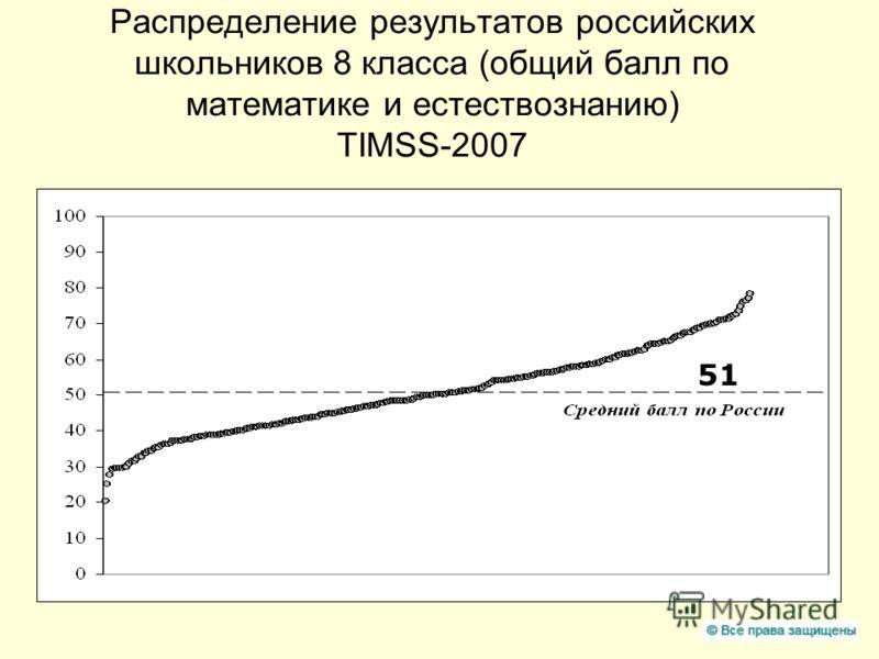 Распределение результатов российских школьников 8 класса (общий балл по математике и естествознанию) TIMSS-2007 51
