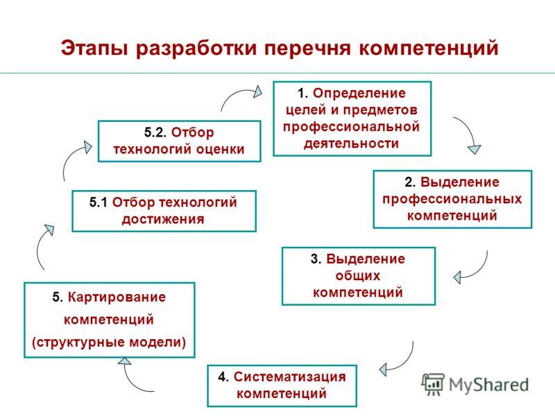 Этапы разработки перечня компетенций 1. Определение целей и предметов профессиональной деятельности 2. Выделение профессиональных компетенций 3. Выделение общих компетенций 4. Систематизация компетенций 5. Картирование компетенций (структурные модели