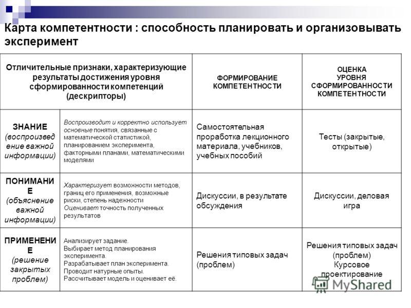 Карта компетентности : способность планировать и организовывать эксперимент Отличительные признаки, характеризующие результаты достижения уровня сформированности компетенций (дескрипторы) ФОРМИРОВАНИЕ КОМПЕТЕНТНОСТИ ОЦЕНКА УРОВНЯ СФОРМИРОВАННОСТИ КОМ