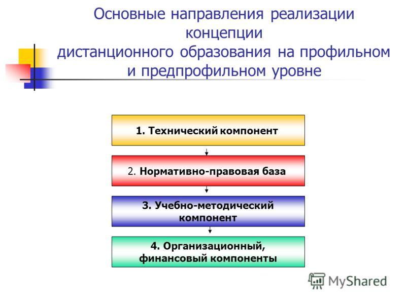 Основные направления реализации концепции дистанционного образования на профильном и предпрофильном уровне 1. Технический компонент 2. Нормативно-правовая база 3. Учебно-методический компонент 4. Организационный, финансовый компоненты
