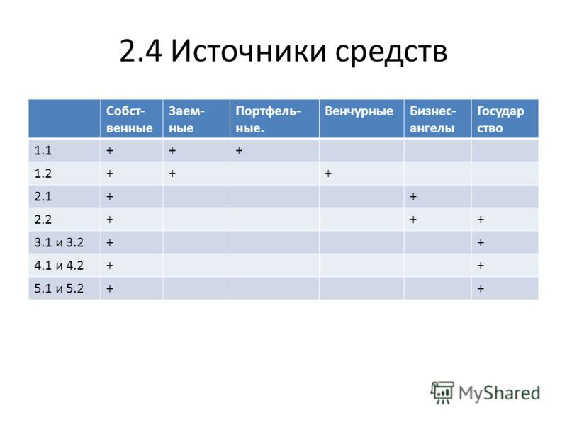 2.4 Источники средств Собст- венные Заем- ные Портфель- ные. ВенчурныеБизнес- ангелы Государ ство 1.1+++ 1.2+++ 2.1++ 2.2+++ 3.1 и 3.2++ 4.1 и 4.2++ 5.1 и 5.2++