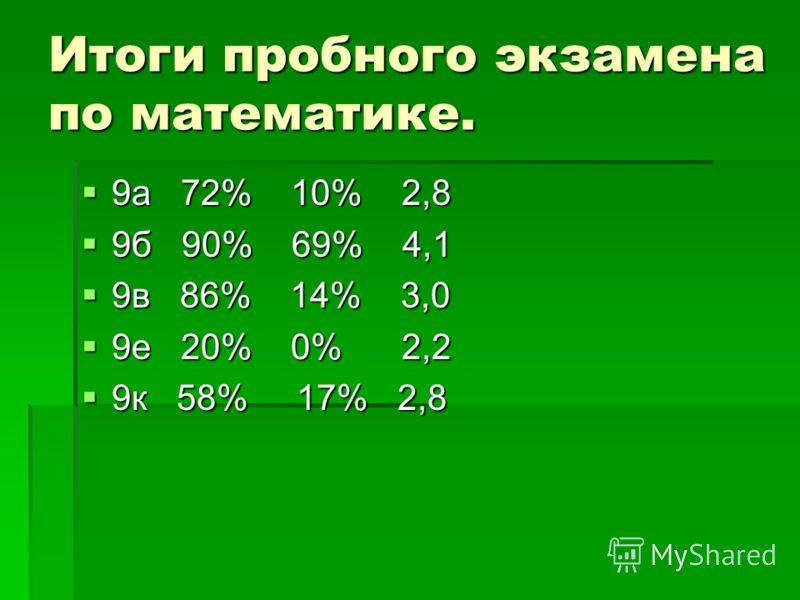 Итоги пробного экзамена по математике. 9а 72% 10% 2,8 9а 72% 10% 2,8 9б 90% 69% 4,1 9б 90% 69% 4,1 9в 86% 14% 3,0 9в 86% 14% 3,0 9е 20% 0% 2,2 9е 20% 0% 2,2 9к 58% 17% 2,8 9к 58% 17% 2,8