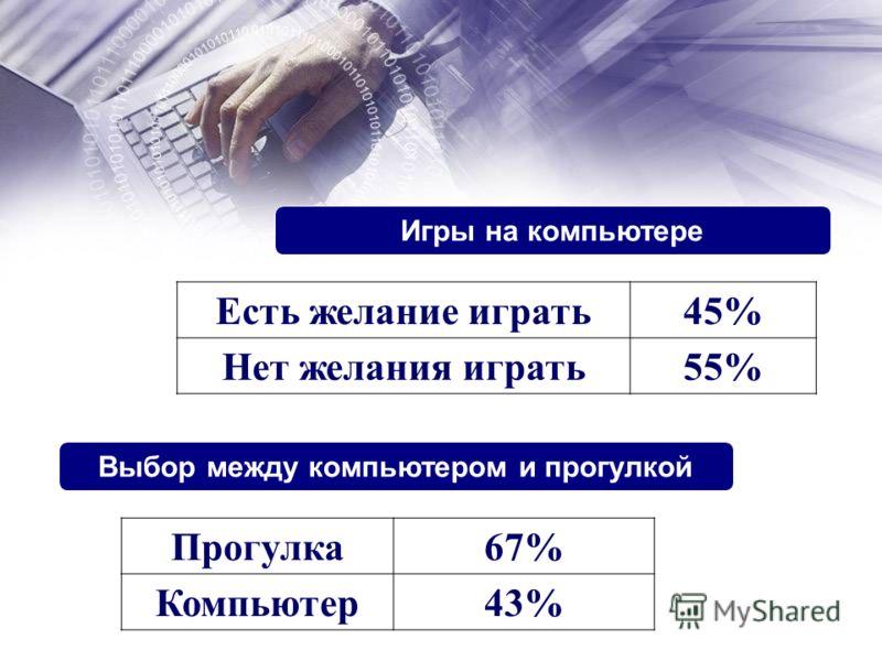 Выбор между компьютером и прогулкой Прогулка67% Компьютер43% Игры на компьютере Есть желание играть45% Нет желания играть55%