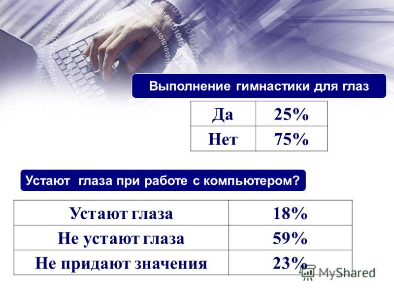 Выполнение гимнастики для глаз Да25% Нет75% Устают глаза при работе с компьютером? Устают глаза18% Не устают глаза59% Не придают значения23%