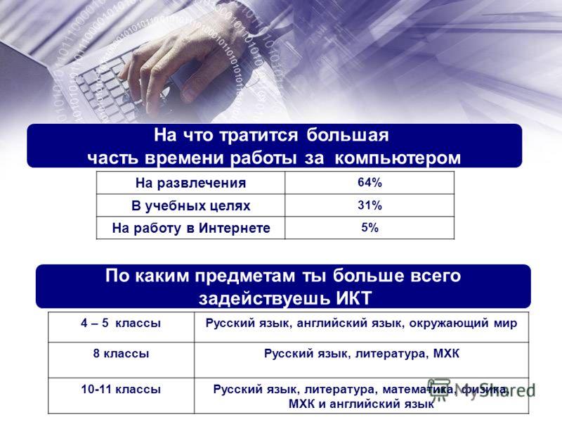 На что тратится большая часть времени работы за компьютером На развлечения 64% В учебных целях 31% На работу в Интернете 5% По каким предметам ты больше всего задействуешь ИКТ 4 – 5 классыРусский язык, английский язык, окружающий мир 8 классыРусский