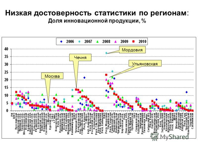 Низкая достоверность статистики по регионам: Доля инновационной продукции, % Москва Чечня Мордовия Ульяновская